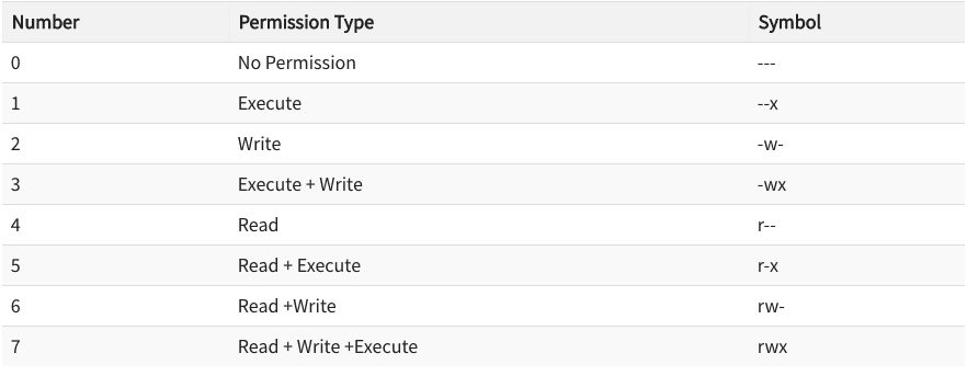 Table of file permission number codes